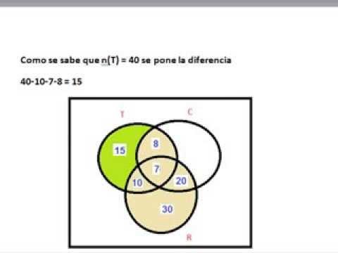 Problema de cardinalidad de conjuntos diagramas de venn youtube ccuart Image collections
