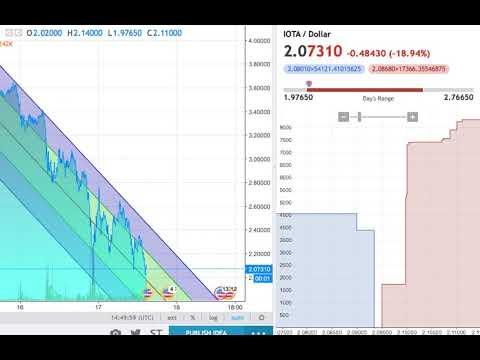 Miota cryptocurrency price today