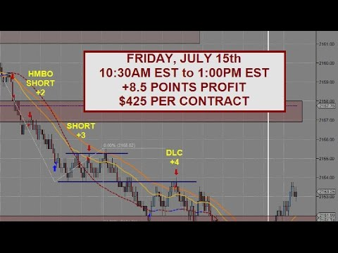 S&P 500 Emini Day Trading | +8.5 Points – July 15th | Samurai Trading Academy