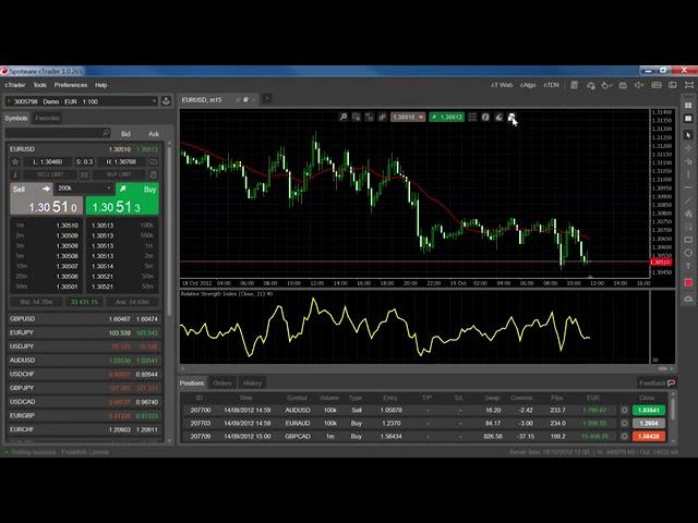 cTrader - Using Indicators