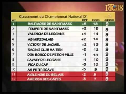 Classement du Championnat National D1.