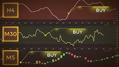 How To Trade Multiple Time Frames Like Professional Traders (The Triple Screen System)