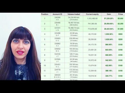 Форекс, $1.4М За Месяц, Конкурс Трейдеров,