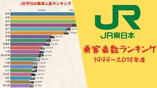 東日本 乗降 客数 jr