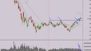 Stock Market Trend Analysis 4/14/09