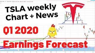 TSLA Weekly Analysis | Tesla Stock