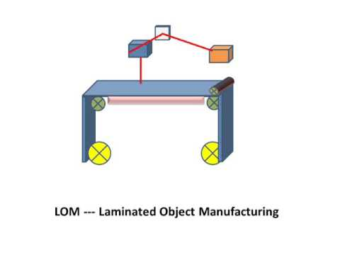 LEARN AND GROW !! LAMINATED OBJECT MANUFACTURING(LOM) !