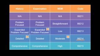 E&M Coding For Psychiatry