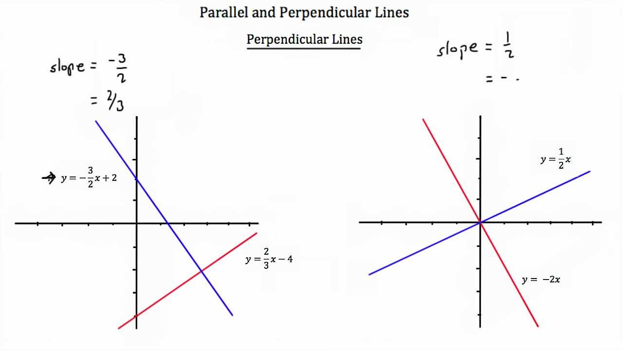 Gina wilson all things algebra parallel and perpendicular