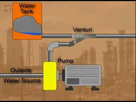 How Does A Jet Pump Work Diagram | Jet Pumps Youtube