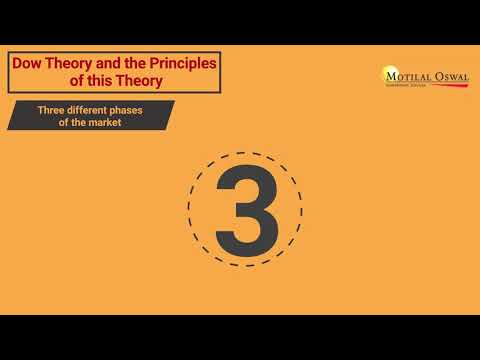 Dow Theory | What Is Dow Jones Theory | Motilal Oswal