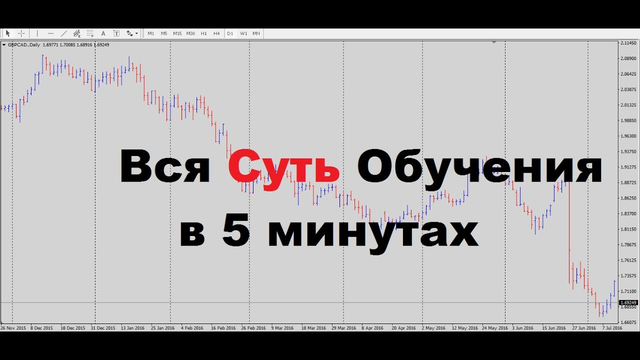 Www яндекс ru форекс биржи онлайн теплухин форекс