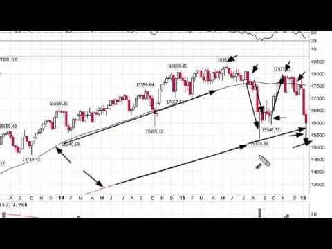 Weekly Market Analysis 01.15.2016