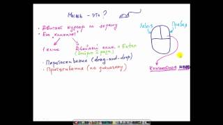 компьютер  с нуля kompyuter s nulya 1(Первый видео урок для доктора Норы, начинающей изучать компьютер с нуля в бесплатной и общедоступной интер..., 2012-07-13T03:48:43.000Z)