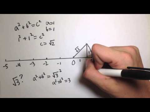 How to find the square root of 2 on a number line