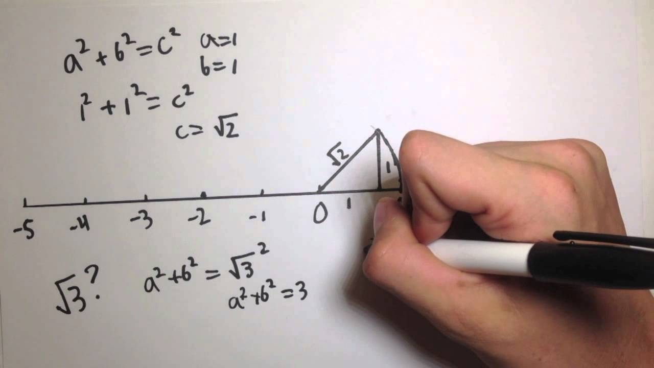 How to find the square root of 2 on a number line - YouTube