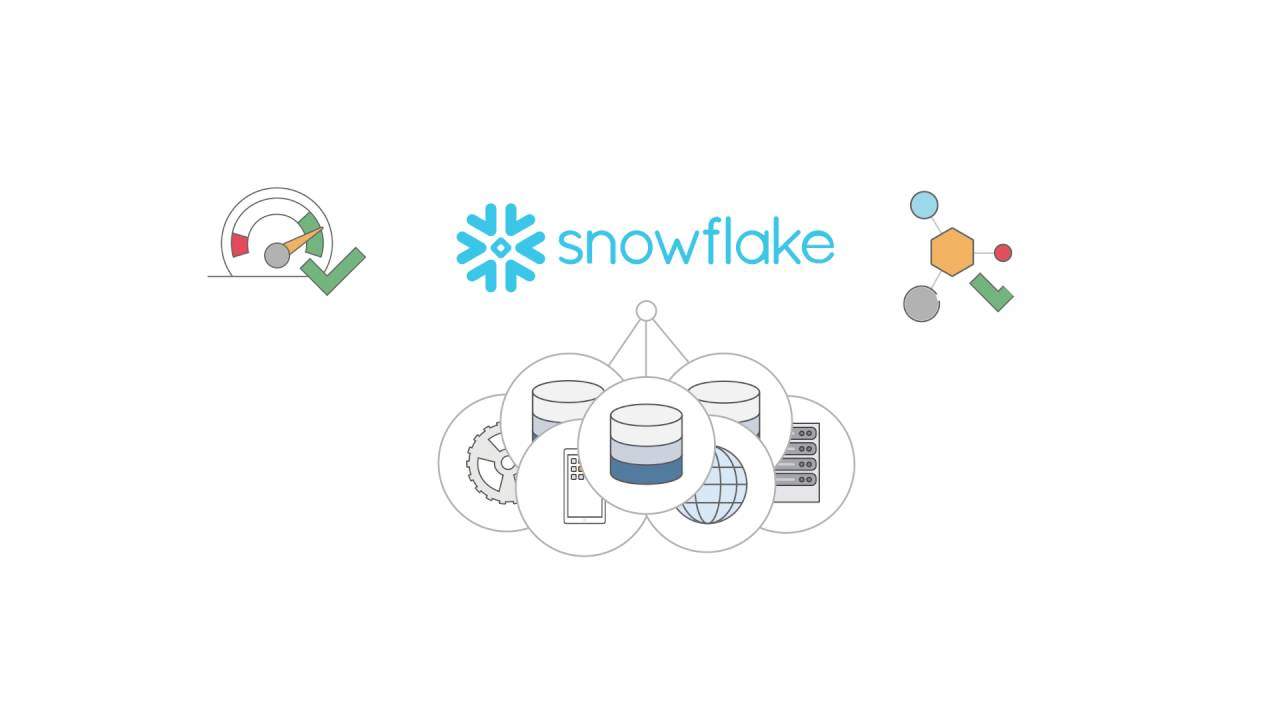 AWS Data Warehouse | Snowflake | Amazon Web Services Partner