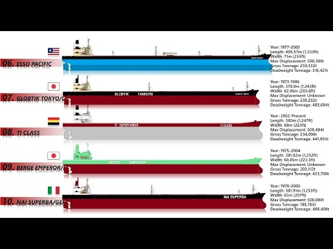 10 Biggest Oil Tankers Ever Built   Largest Oil Tankers In The World