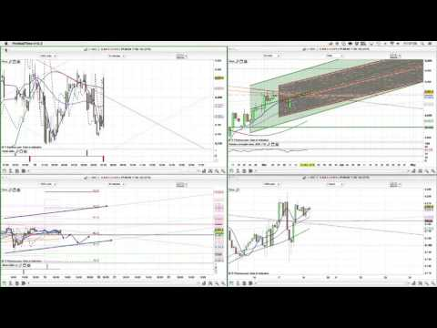 FTSE 100 Analysis 18th March 2016