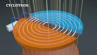 Principle and Working of Cyclotron thumbnail