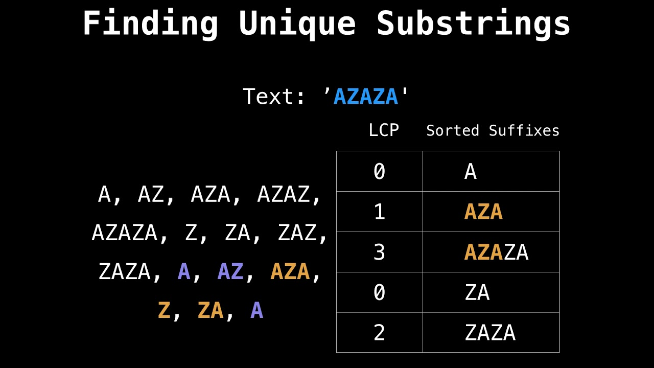 Suffix array finding unique substrings