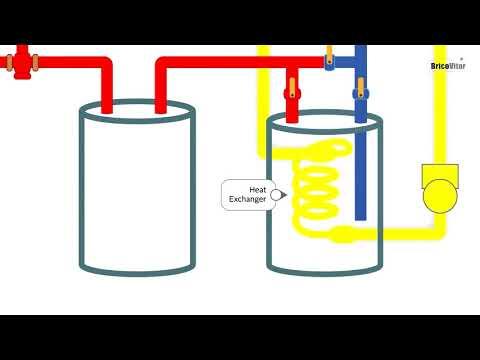 Painel Solar Manutenção | Como Funciona o painel solar térmico