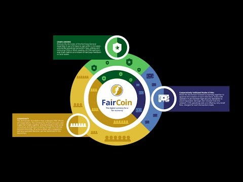 What Is FairCoin? An Explanation By Theodore From Athens Integral Cooperative