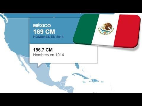 COMPARATIVA ALTURA MEDIA EN TODOS  LOS PAÍSES HISPANOS  MÉXICO ARGENTINA ESPAÑA etc