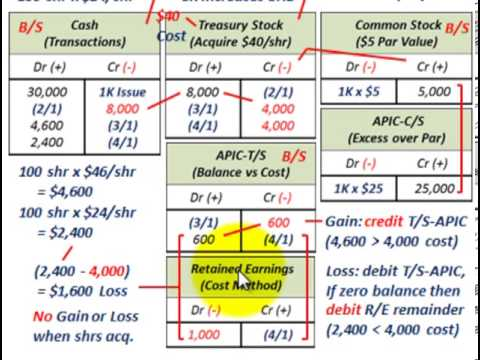 Stock Issue (Treasury Stock Cost Method, Acquire & Reissue T/S, Gains & Losses To Equity)