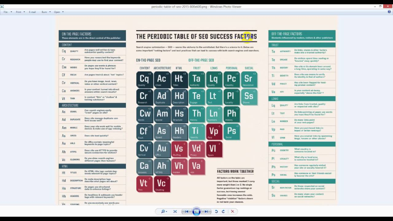 The periodic table of seo success youtube the periodic table of seo success gamestrikefo Image collections