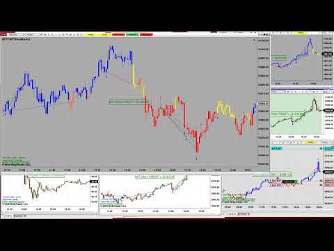 Automated Trading, Ninja Trader, E-mini S&P 500 Futures