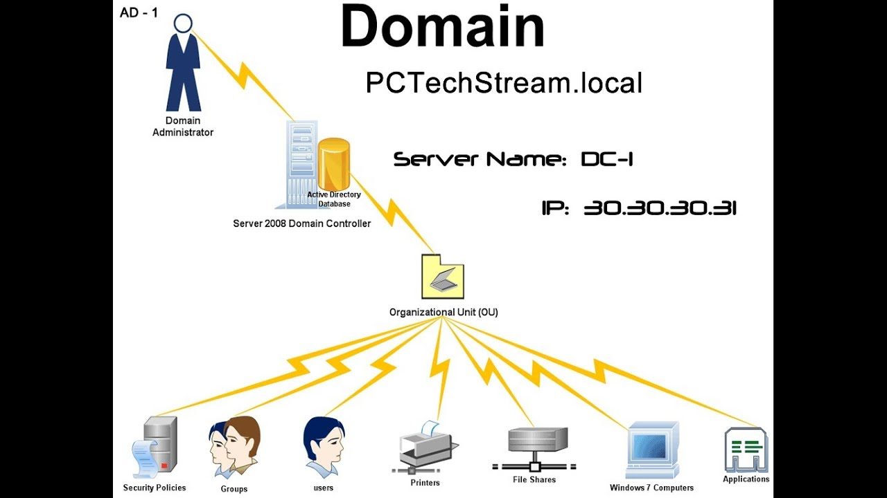 AD - 1 Installing the Active Directory Role for the first Domain ...