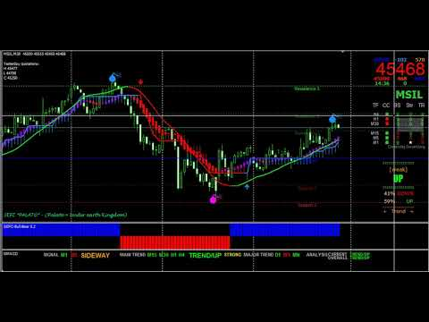 Metatrader 4 Best Buy Sell Signal Scalper Indicators For Indian