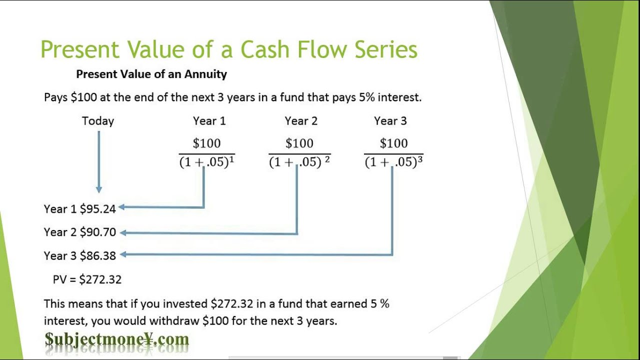 Time Value of Money TVM Lesson/Tutorial Future/Present Value Formula Interest Annuities ...