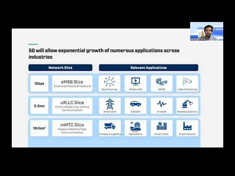 Future of Telecom: 5G and its Applications - Plug and Play Telco Industry Overview