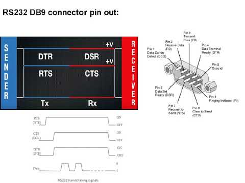 Basics Of RS232 & RS485 Serial Communication Part1