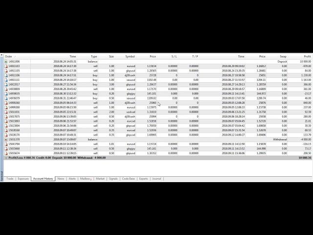 Profit Forex Signals for Profitable Trades!- 14-sept-2018
