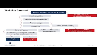Oracle Licensing: How to license Java SE  (part 4 of 8)