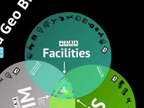 BIM GeoSpatial and Urban Planning