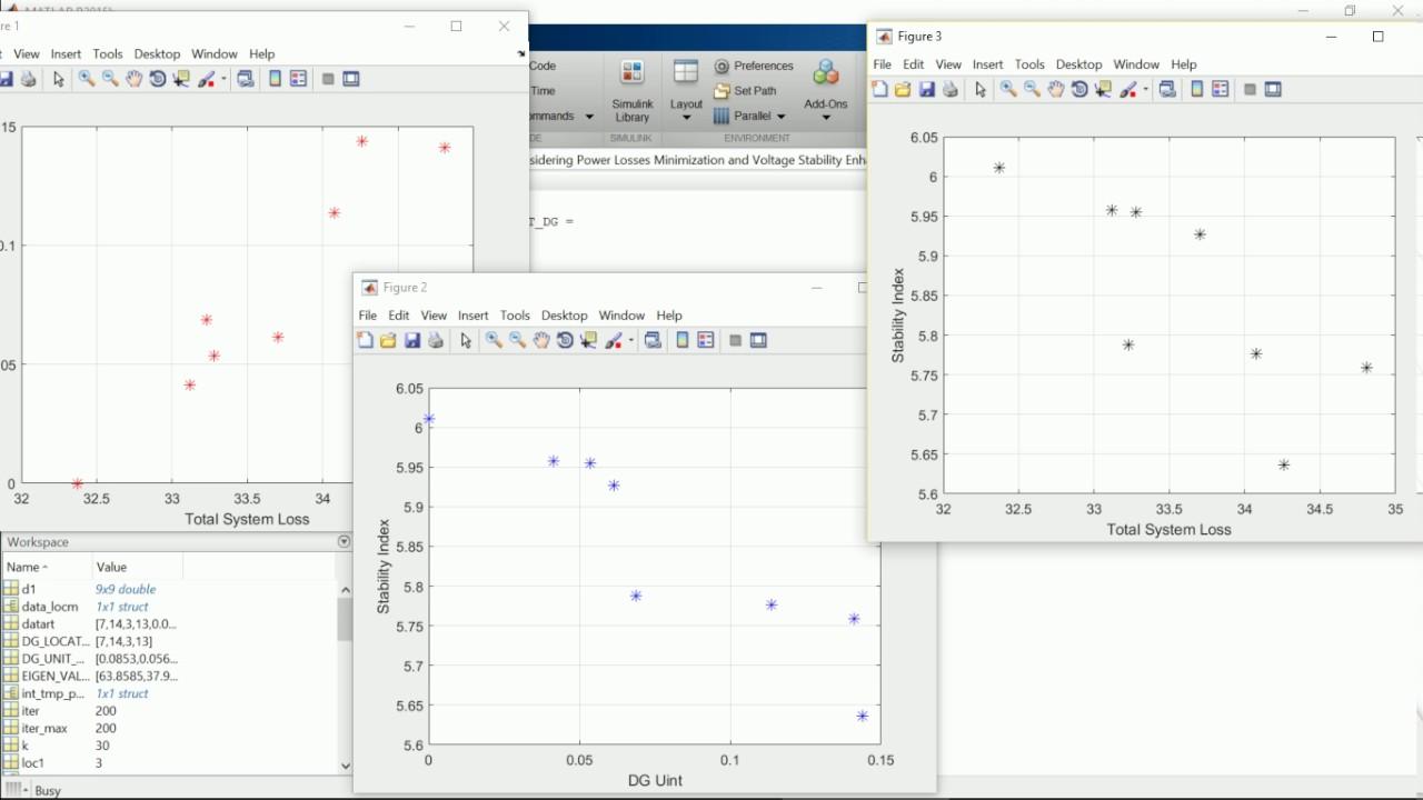 NSGA-II Algorithm:Optimal Placement of DG Units