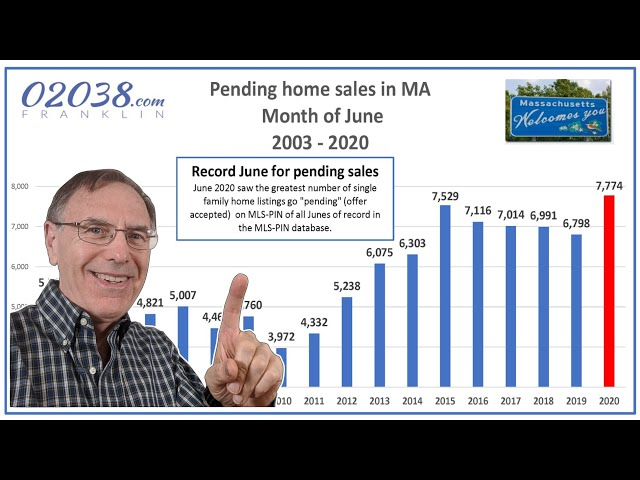 MA real estate market update August 2020
