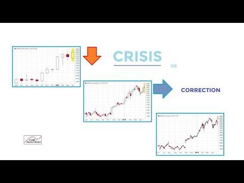 Asset Class Behavior Signaling Next Crisis?