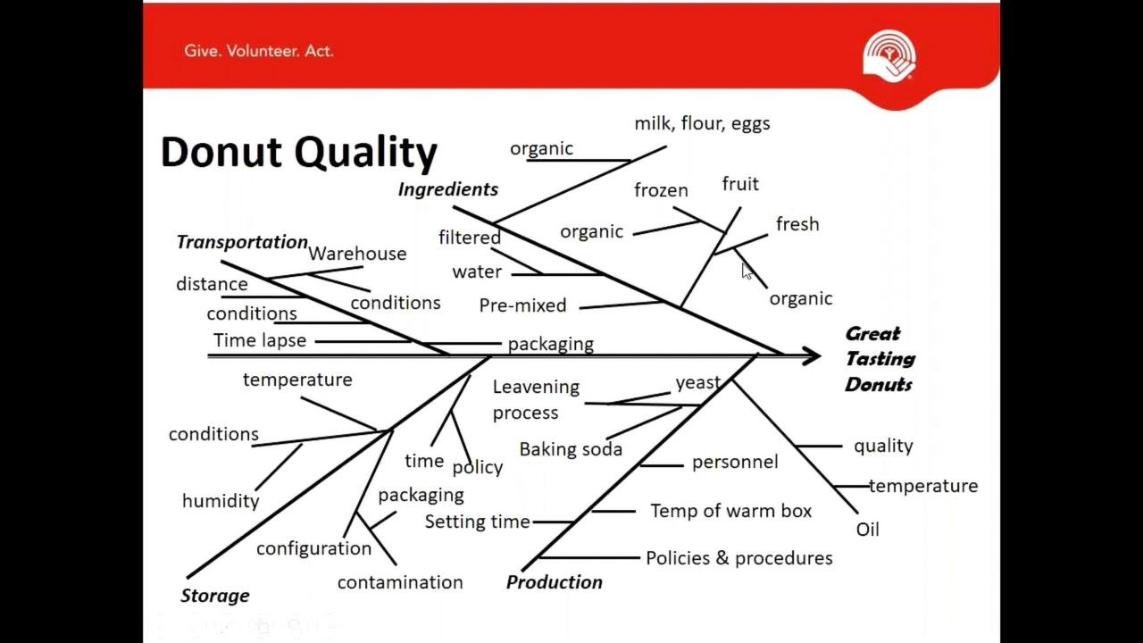 crp private webinar cause & effect diagram