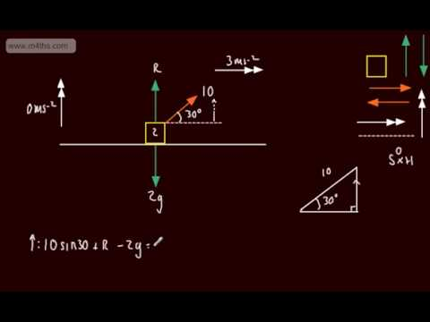 Mechanics 1 - M1 - Dynamics of a Particle (1) Brief Intro - Newtons 2nd Law N2L