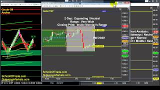 3 Clues to watch for tomorrow | Nightly-Newsletter SchoolOfTrade
