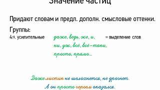 Значение частиц (7 класс, видеоурок-презентация)