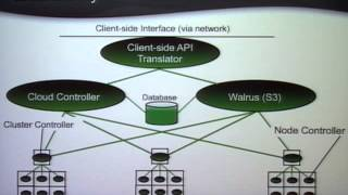 """Eucalyptus: An Open Source Infrastructure for Cloud Computing"" - Rich Wolski"