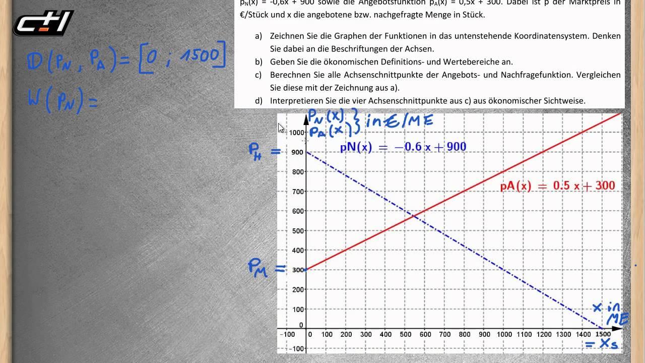 Marktgleichgewicht Angebots Und Nachfragefunktion Lineare