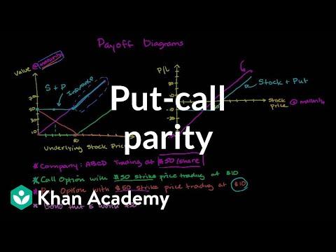 Put-call parity | Finance & Capital Markets | Khan Academy