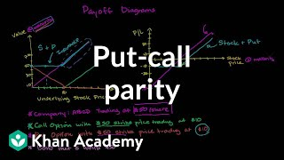 Put-call parity | Finance & Capital Markets | Khan Academy